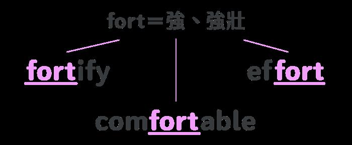 單字 fortify | 字根字首字尾拆解